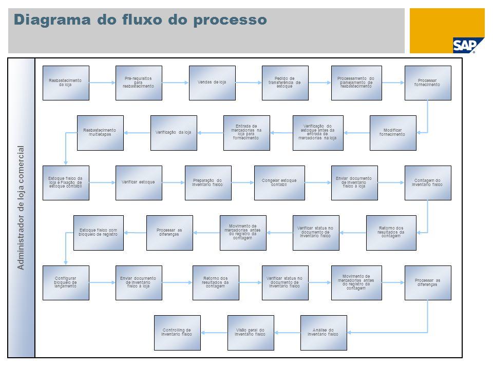Diagrama do fluxo do processo Reabastecimento da loja Pré-requisitos para reabastecimento Vendas de loja Administrador de loja comercial Processamento