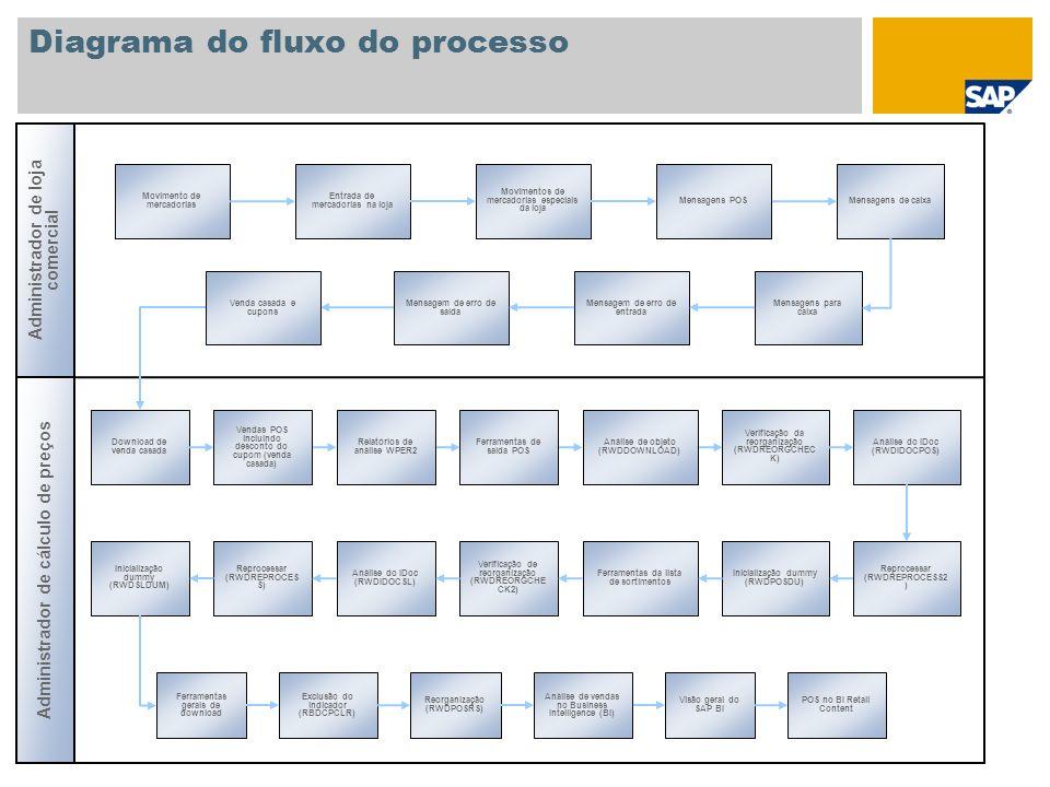Diagrama do fluxo do processo Administrador de loja comercial Movimento de mercadorias Entrada de mercadorias na loja Movimentos de mercadorias especi