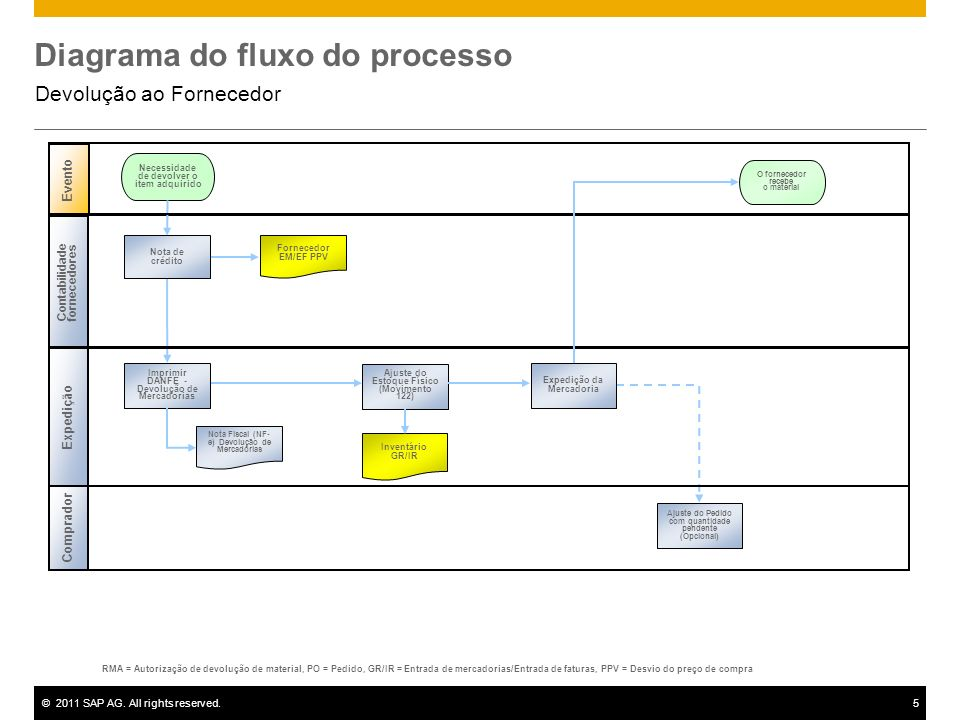 ©2011 SAP AG. All rights reserved.5 Diagrama do fluxo do processo Devolução ao Fornecedor Contabilidade fornecedores Necessidade de devolver o item ad