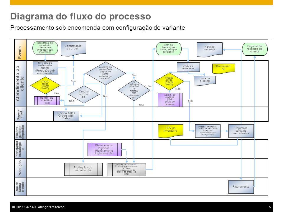 ©2011 SAP AG. All rights reserved.5 Diagrama do fluxo do processo Processamento sob encomenda com configuração de variante Evento Produção Entrada de