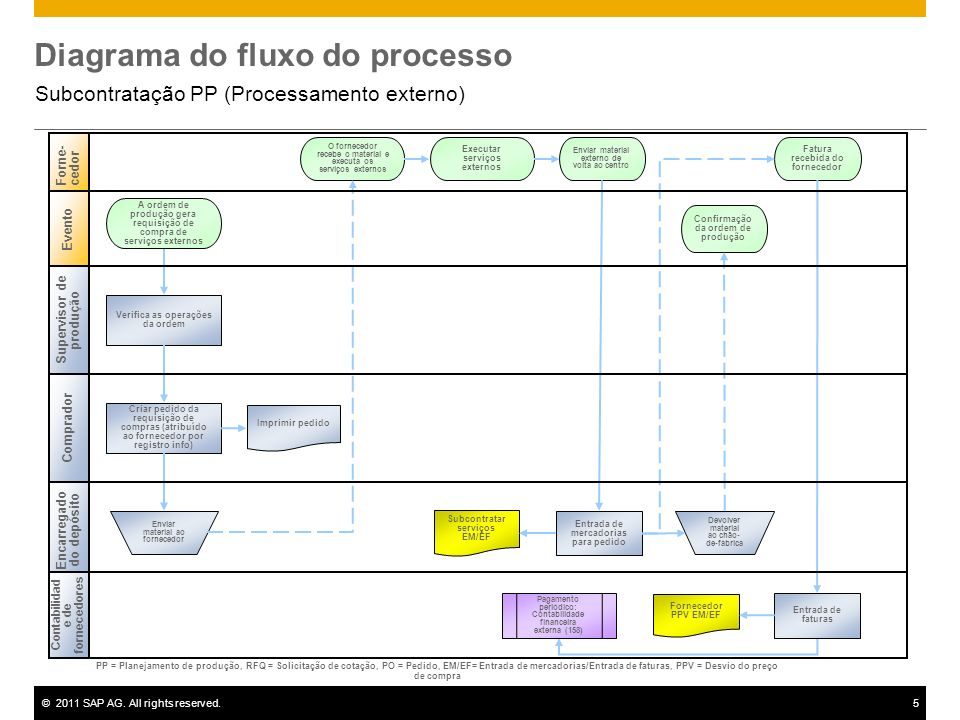 ©2011 SAP AG. All rights reserved.5 Diagrama do fluxo do processo Subcontratação PP (Processamento externo) Comprador Forne-cedor Encarregado do depós