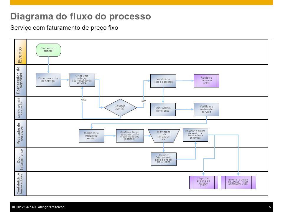 ©2012 SAP AG. All rights reserved.5 Diagrama do fluxo do processo Serviço com faturamento de preço fixo Fornecedor de serviços Administra - ção de ven