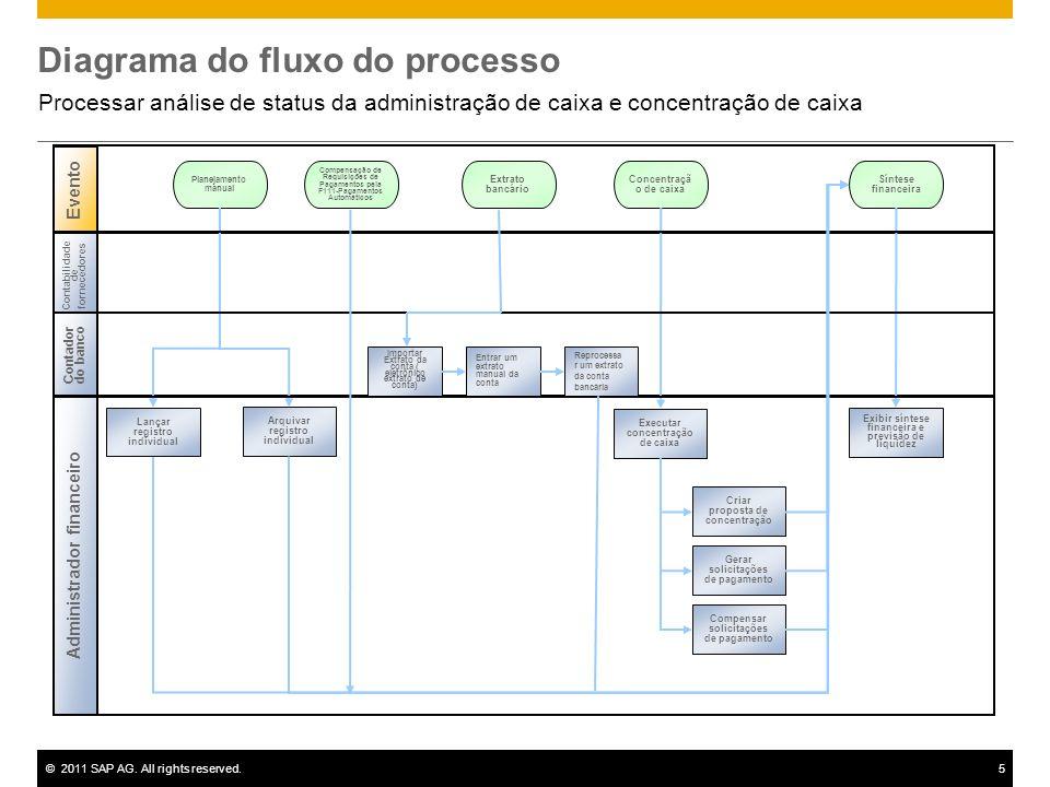 ©2011 SAP AG. All rights reserved.5 Diagrama do fluxo do processo Processar análise de status da administração de caixa e concentração de caixa Evento