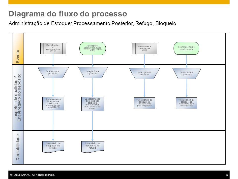 ©2013 SAP AG. All rights reserved.5 Diagrama do fluxo do processo Administração de Estoque: Processamento Posterior, Refugo, Bloqueio Evento Contabili