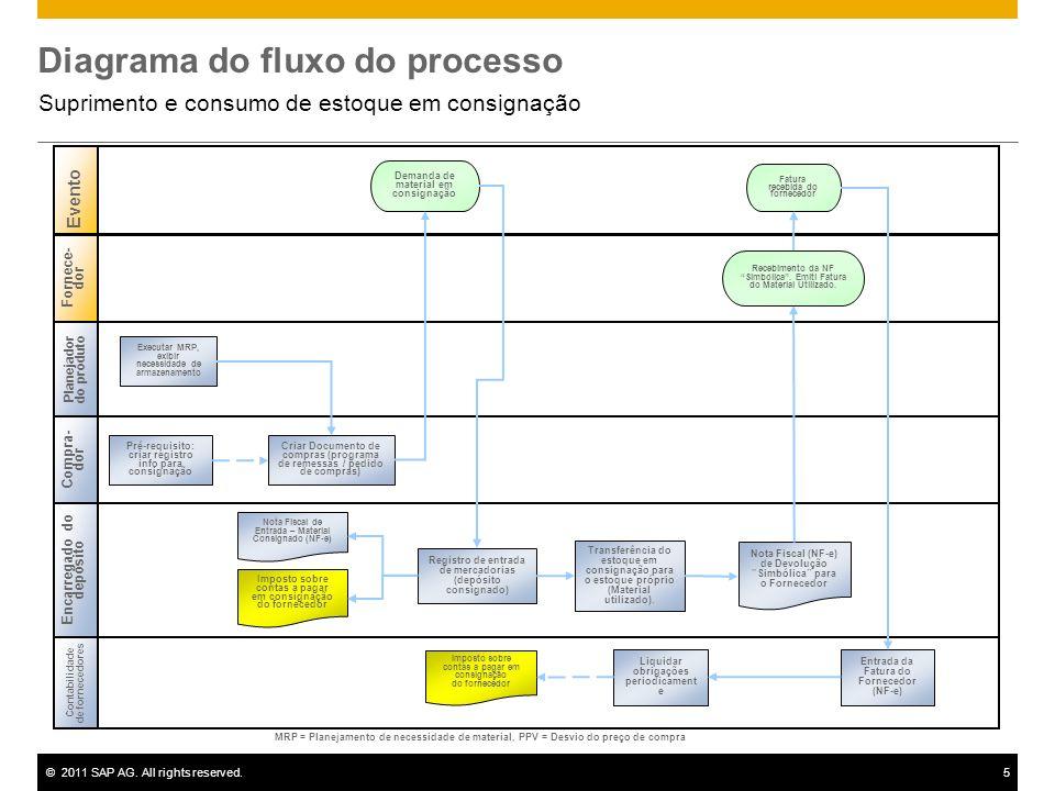 ©2011 SAP AG. All rights reserved.5 Diagrama do fluxo do processo Suprimento e consumo de estoque em consignação Planejador do produto Encarregado do