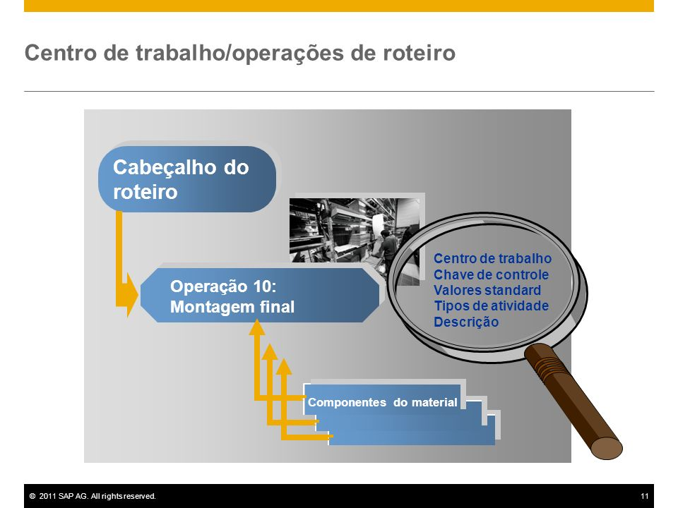 ©2011 SAP AG. All rights reserved.11 Centro de trabalho/operações de roteiro Cabeçalho do roteiro Operação 10: Montagem final Componentes do material