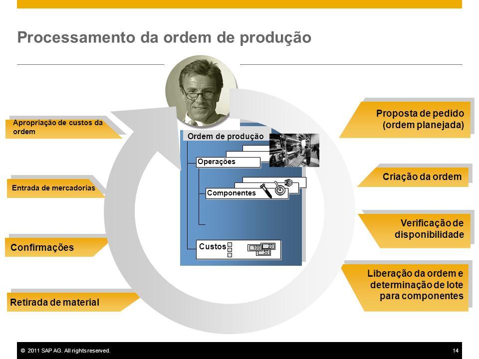 ©2011 SAP AG. All rights reserved.14 Proposta de pedido (ordem planejada) Criação da ordem Verificação de disponibilidade Liberação da ordem e determi