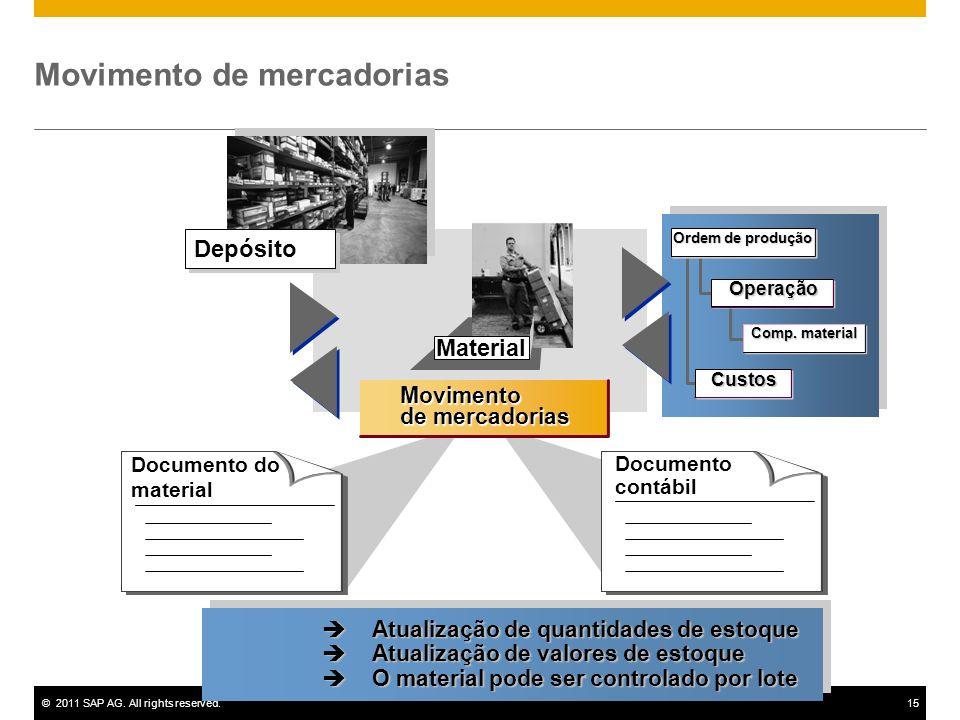 ©2011 SAP AG. All rights reserved.15 Material Movimento de mercadorias Documento do material Documento contábil Depósito Operação Comp. material Ordem