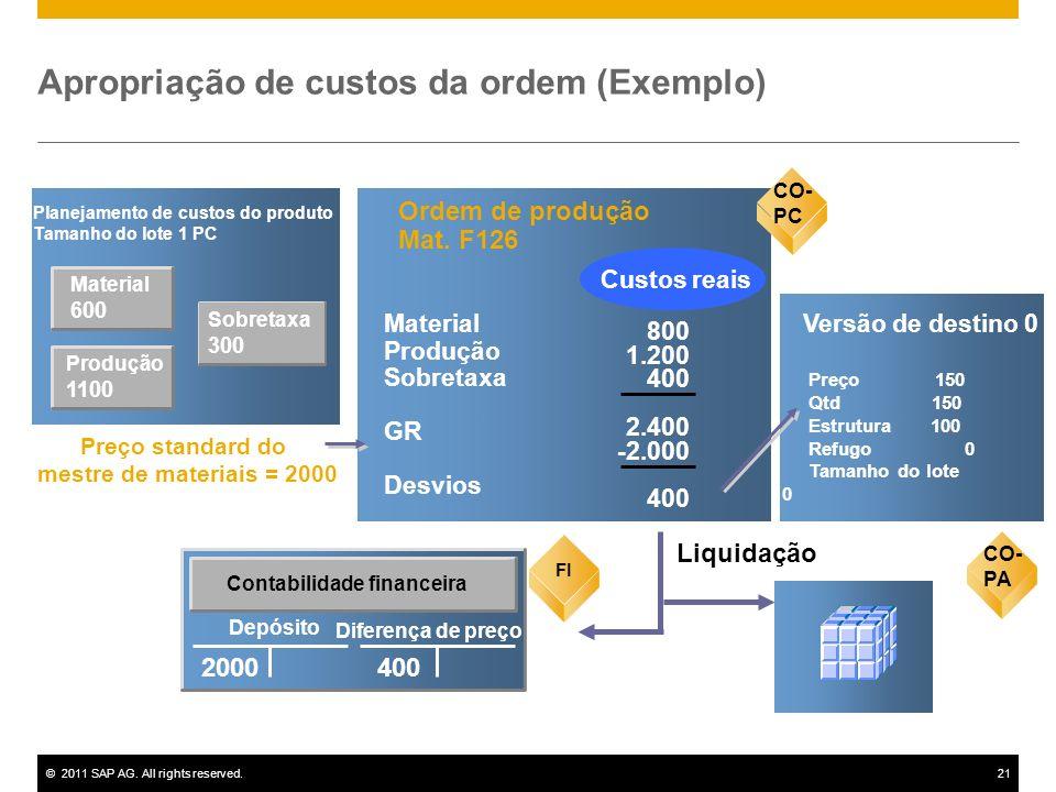 ©2011 SAP AG. All rights reserved.21 Material 600 Planejamento de custos do produto Tamanho do lote 1 PC CO-PC Ordem de produção Mat. F126 800 1.200 4