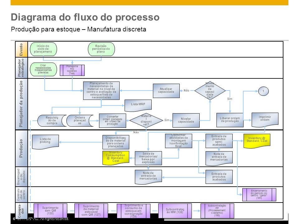 ©2011 SAP AG. All rights reserved.5 Diagrama do fluxo do processo Produção para estoque – Manufatura discreta Produção Evento Controla -dor de centro