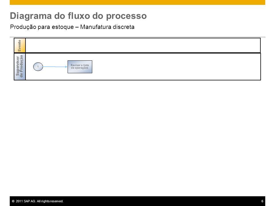 ©2011 SAP AG. All rights reserved.6 Diagrama do fluxo do processo Produção para estoque – Manufatura discreta Supervisor de Produção 1 Revisar a lista