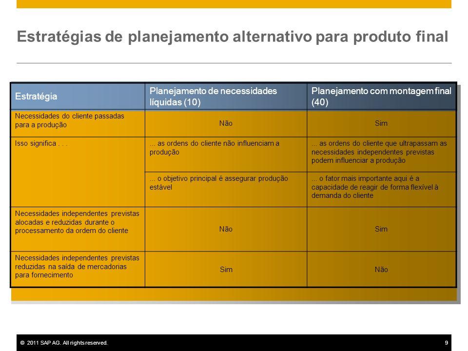 ©2011 SAP AG. All rights reserved.9 Estratégias de planejamento alternativo para produto final Estratégia Planejamento de necessidades líquidas (10) P