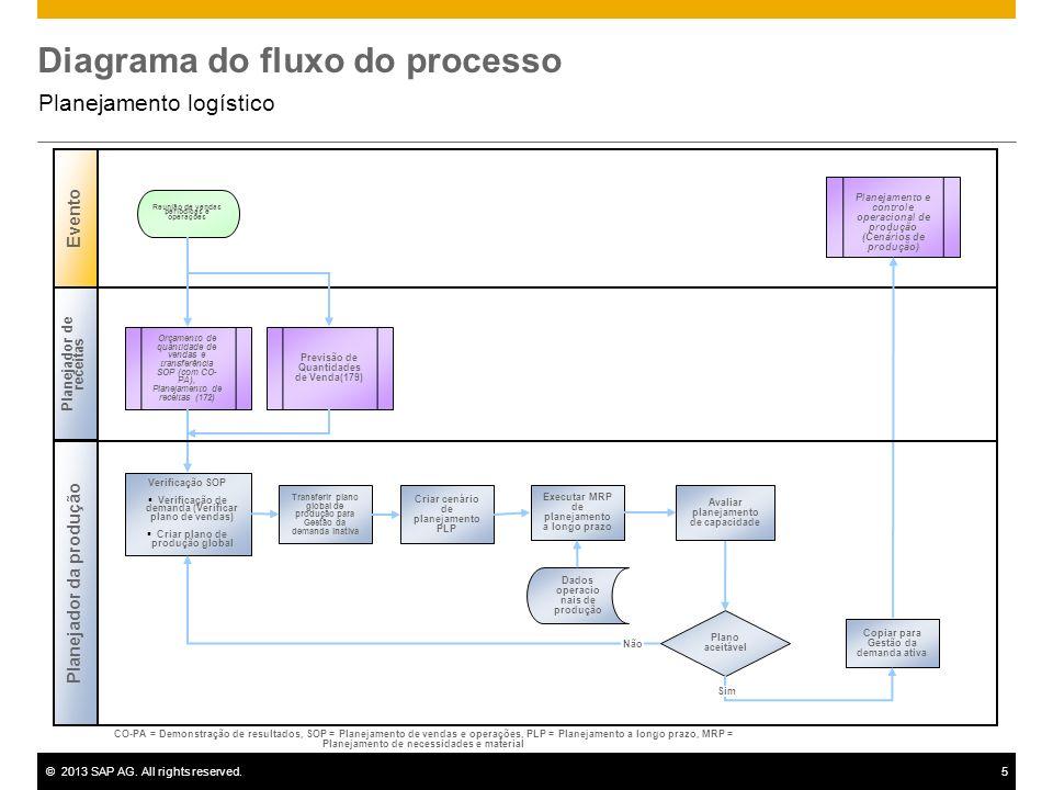 ©2013 SAP AG. All rights reserved.5 Diagrama do fluxo do processo Planejamento logístico Planejador de receitas Planejador da produção Evento Plano ac