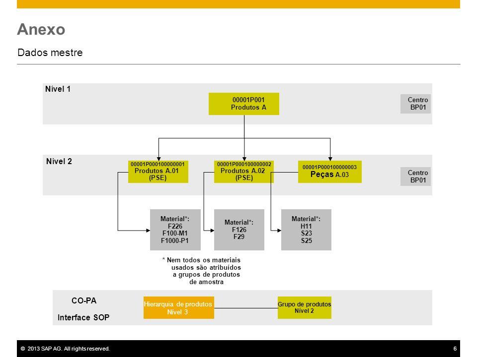 ©2013 SAP AG. All rights reserved.6 Anexo Dados mestre 00001P001 Produtos A Centro BP01 00001P000100000001 Produtos A.01 (PSE) 00001P000100000002 Prod