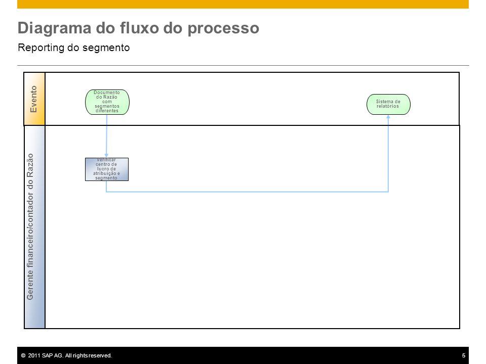 ©2011 SAP AG. All rights reserved.5 Diagrama do fluxo do processo Reporting do segmento Evento Documento do Razão com segmentos diferentes Gerente fin