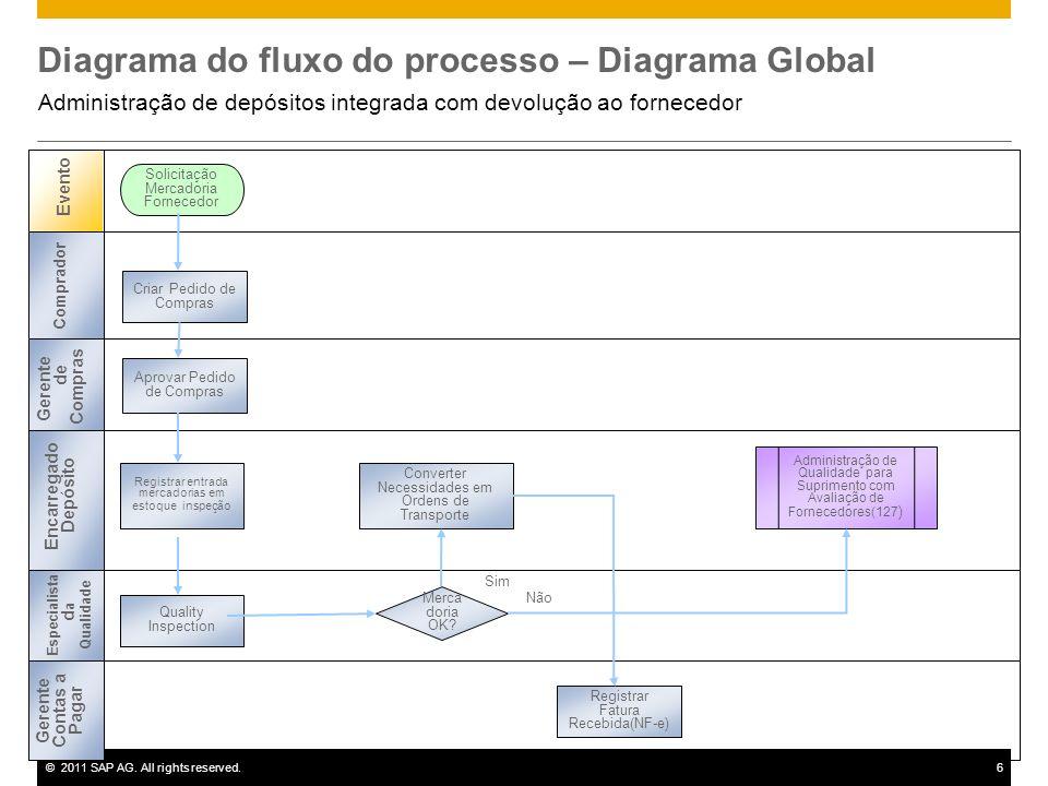 ©2011 SAP AG. All rights reserved.6 Diagrama do fluxo do processo – Diagrama Global Administração de depósitos integrada com devolução ao fornecedor E