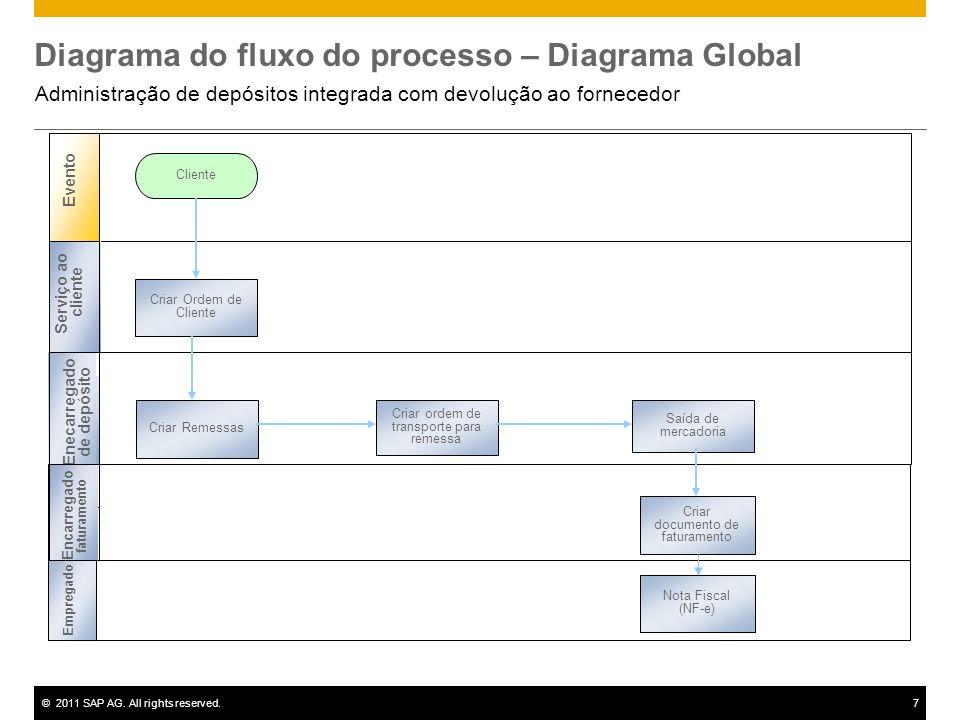©2011 SAP AG. All rights reserved.7 Diagrama do fluxo do processo – Diagrama Global Administração de depósitos integrada com devolução ao fornecedor E