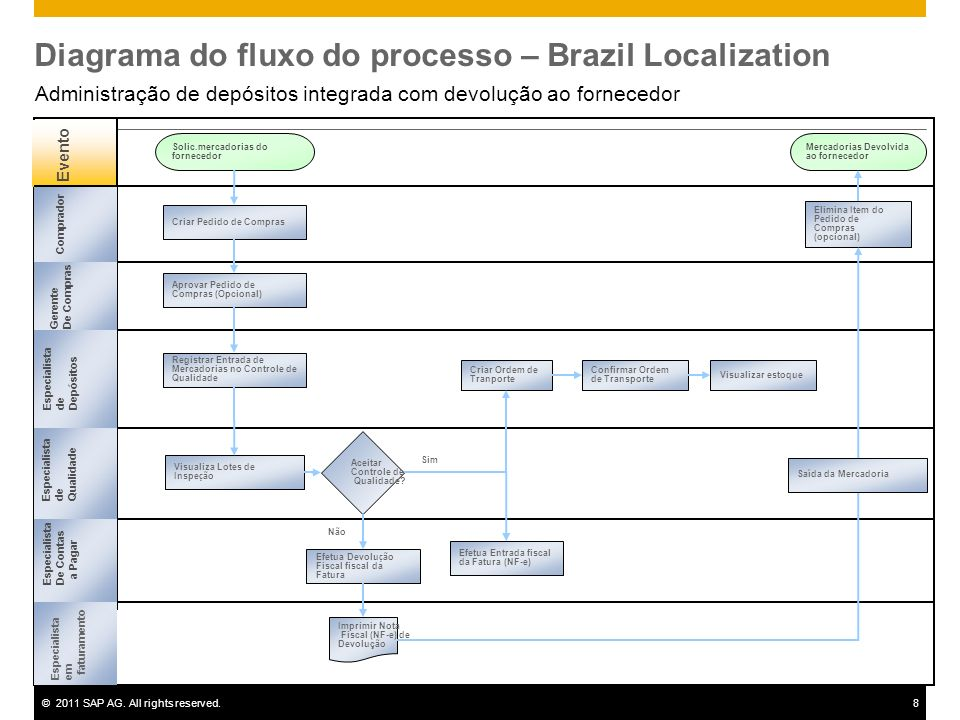 ©2011 SAP AG. All rights reserved.8 Diagrama do fluxo do processo – Brazil Localization Administração de depósitos integrada com devolução ao forneced