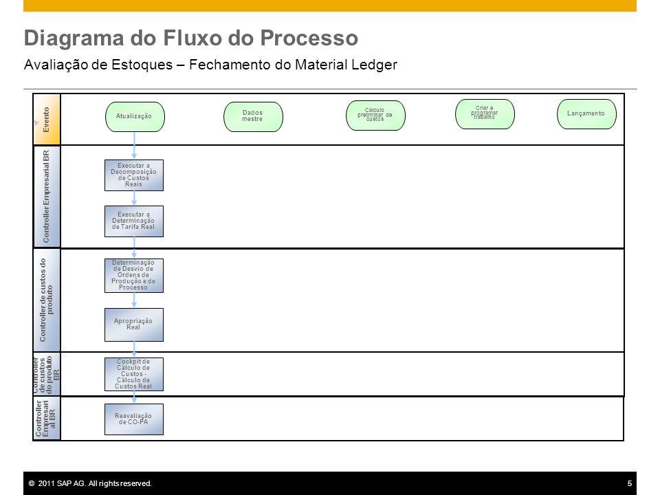 ©2011 SAP AG. All rights reserved.5 Controller Empresarial BR Controller de custos do produto BR Evento Controller de custos do produto Executar a Dec