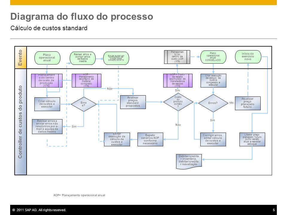 ©2011 SAP AG. All rights reserved.5 Diagrama do fluxo do processo Cálculo de custos standard AOP= Planejamento operacional anual Erro s? AOP – Custo d