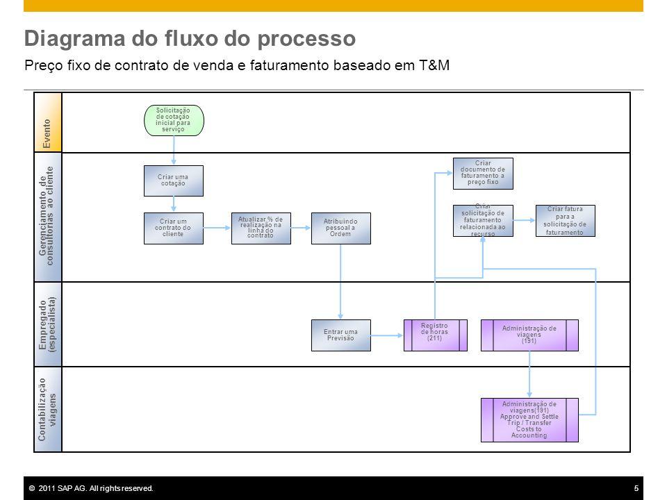 ©2011 SAP AG. All rights reserved.5 Diagrama do fluxo do processo Preço fixo de contrato de venda e faturamento baseado em T&M Gerenciamento de consul