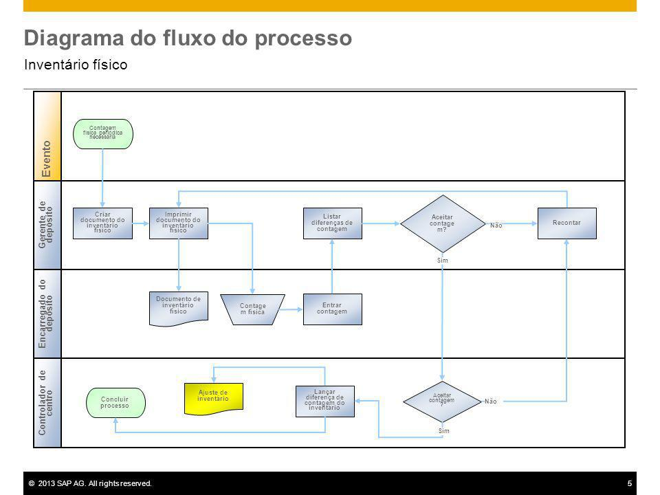 ©2013 SAP AG. All rights reserved.5 Diagrama do fluxo do processo Inventário físico Gerente de depósito Controlador de centro Evento Encarregado do de