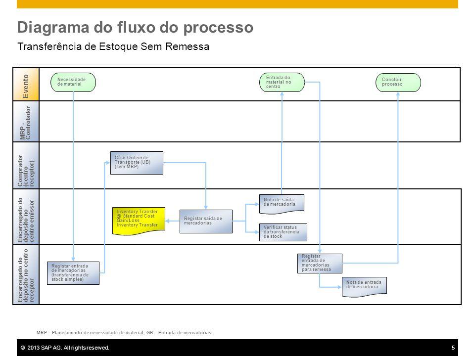 ©2013 SAP AG. All rights reserved.5 Diagrama do fluxo do processo Transferência de Estoque Sem Remessa Encarregado dodepósito no centroreceptor Evento