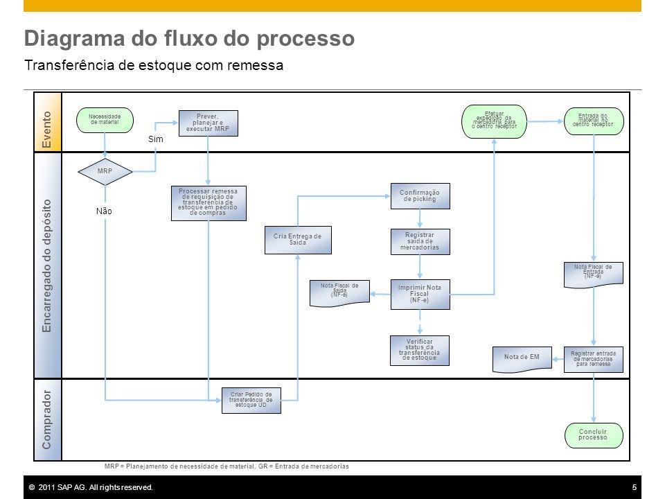 ©2011 SAP AG. All rights reserved.5 Diagrama do fluxo do processo Transferência de estoque com remessa Encarregado do depósito Evento Comprador Prever