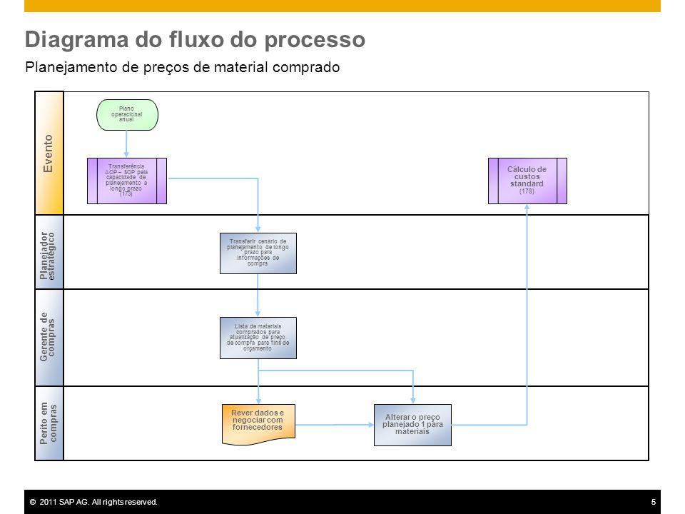 ©2011 SAP AG. All rights reserved.5 Diagrama do fluxo do processo Planejamento de preços de material comprado Planejador e stratégico Cost Controller