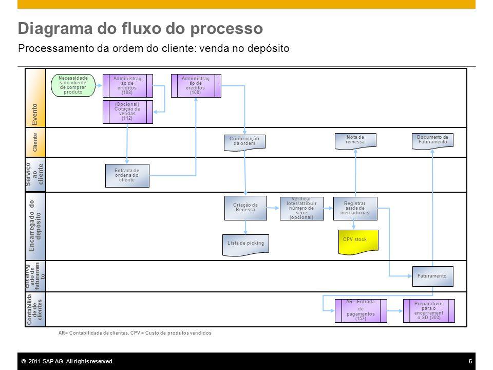 ©2011 SAP AG. All rights reserved.5 Diagrama do fluxo do processo Processamento da ordem do cliente: venda no depósito Cliente Serviço ao cliente Enca