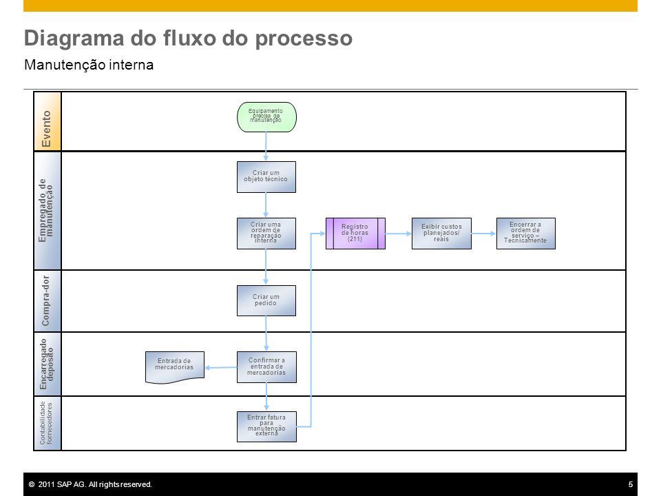 ©2011 SAP AG. All rights reserved.5 Diagrama do fluxo do processo Manutenção interna Empregado de manutenção Compra - dor Contabilidade fornecedores E