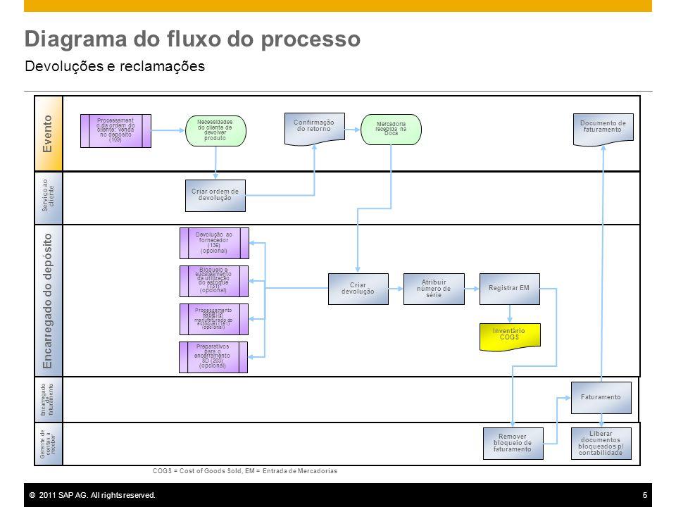 ©2011 SAP AG. All rights reserved.5 Diagrama do fluxo do processo Devoluções e reclamações Serviço ao cliente Encarregado do depósito Evento Gerente d