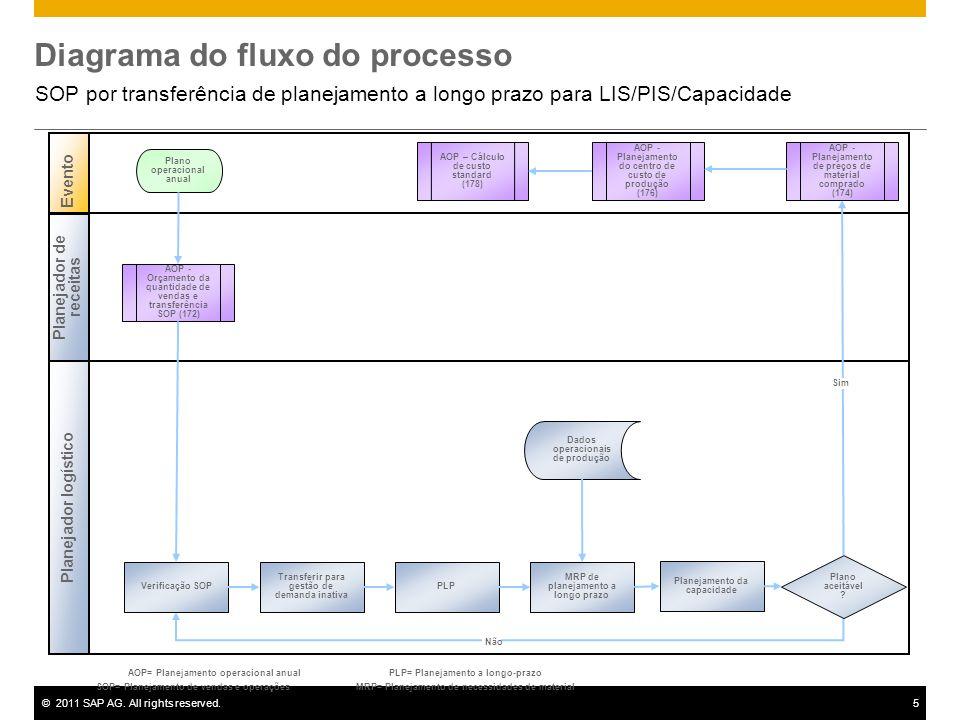 ©2011 SAP AG. All rights reserved.5 Diagrama do fluxo do processo SOP por transferência de planejamento a longo prazo para LIS/PIS/Capacidade Planejad