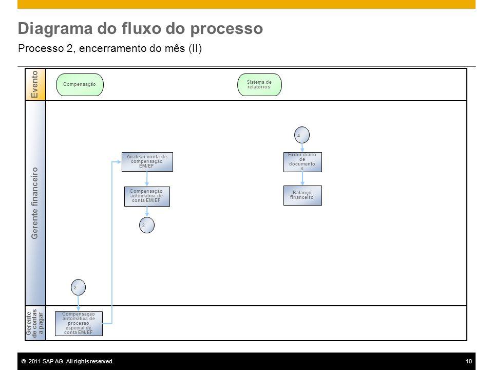 ©2011 SAP AG. All rights reserved.10 Diagrama do fluxo do processo Processo 2, encerramento do mês (II) Gerente financeiro Gerente de contas a pagar E