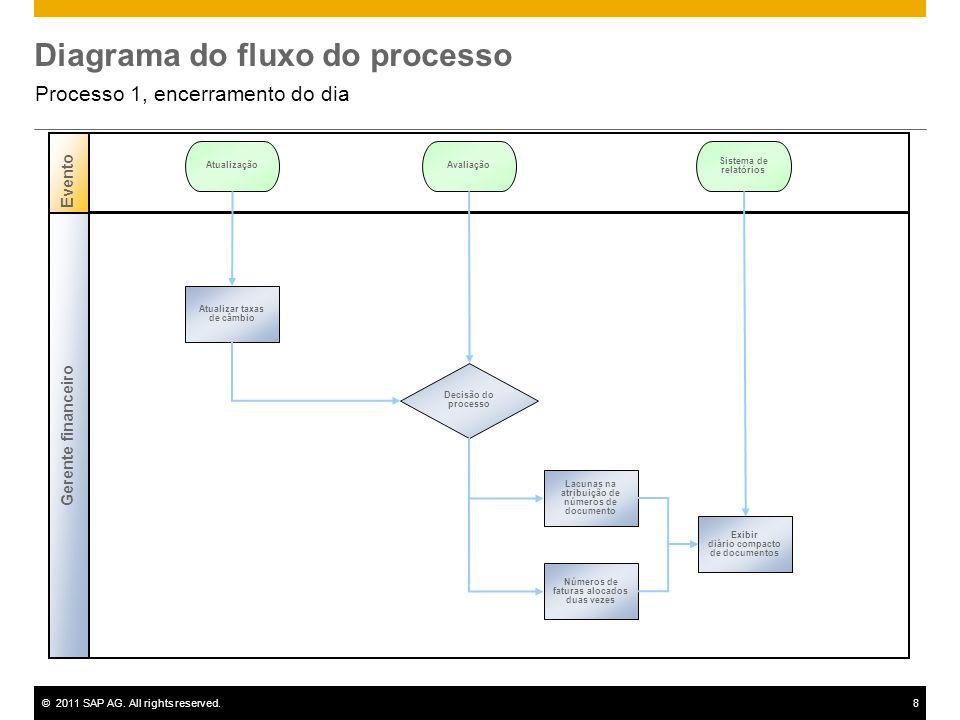 ©2011 SAP AG. All rights reserved.8 Diagrama do fluxo do processo Processo 1, encerramento do dia Gerente financeiro Evento Decisão do processo Atuali