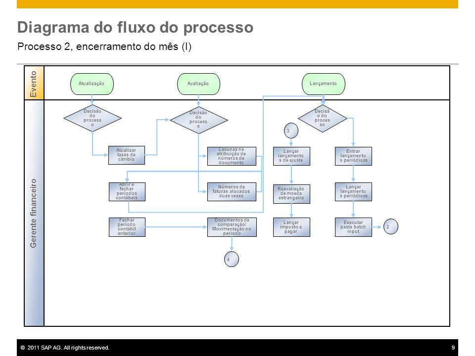 ©2011 SAP AG. All rights reserved.9 Diagrama do fluxo do processo Processo 2, encerramento do mês (I) Gerente financeiro Evento Decisão do process o A