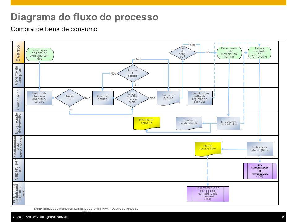 ©2011 SAP AG. All rights reserved.5 Diagrama do fluxo do processo Compra de bens de consumo Gerente de compras Empregado contab.cust o (fim do mês) Su