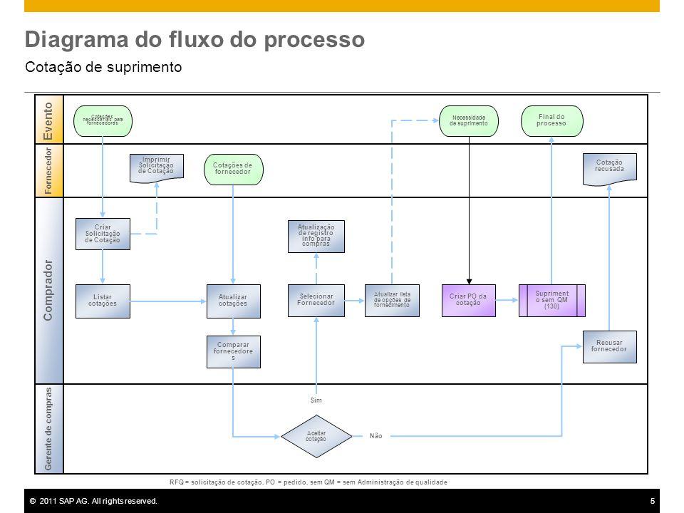 ©2011 SAP AG. All rights reserved.5 Diagrama do fluxo do processo Cotação de suprimento Comprador Evento Gerente de compras Fornecedor Aceitar cotação