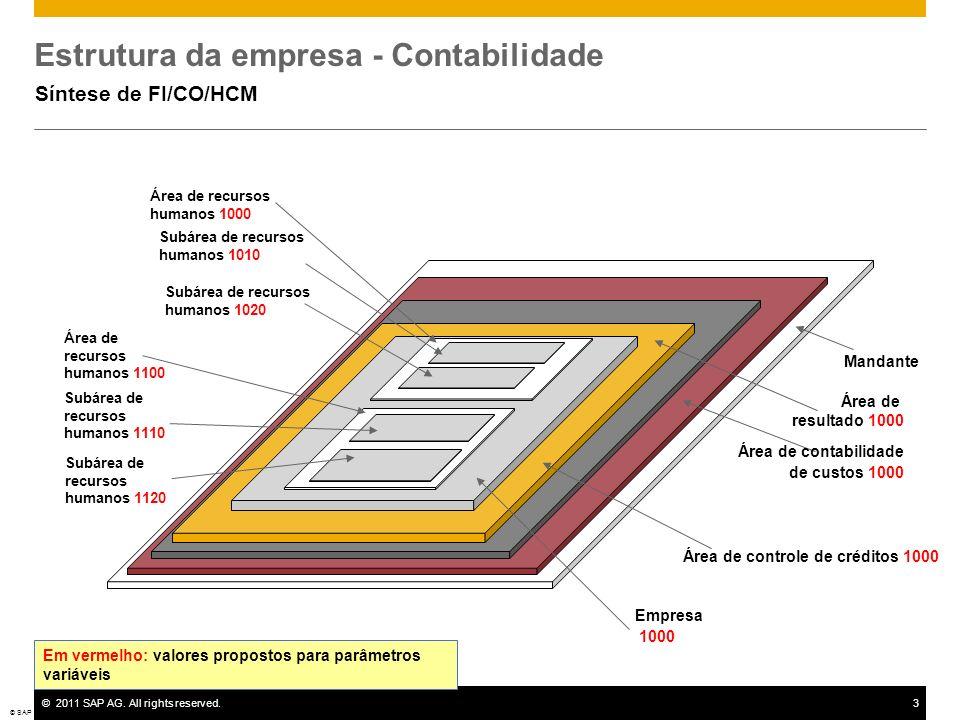 ©2011 SAP AG. All rights reserved.3 Estrutura da empresa - Contabilidade Síntese de FI/CO/HCM © SAP 2008 / Page 3 Mandante Área de contabilidade de cu