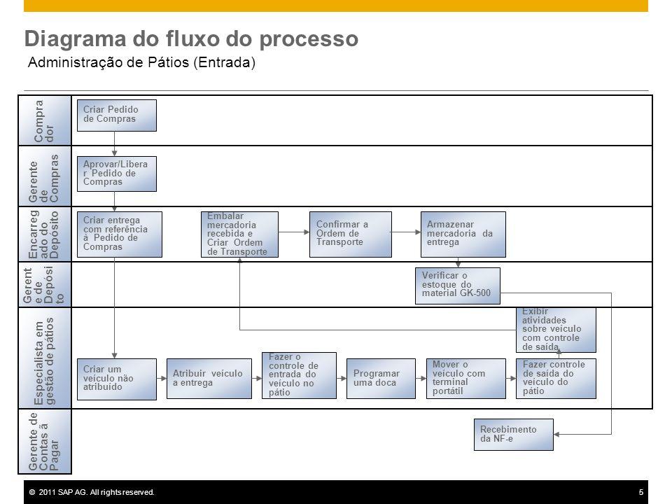 ©2011 SAP AG. All rights reserved.5 Diagrama do fluxo do processo Administração de Pátios (Entrada) Criar Pedido de Compras Encarregado doDepósito Esp
