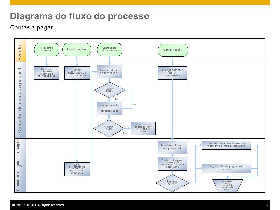©2012 SAP AG. All rights reserved.5 Diagrama do fluxo do processo Contas a pagar Sim Contador de contas a pagar 2 Evento Contador de contas a pagar 1
