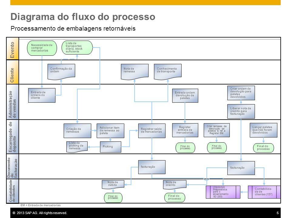©2013 SAP AG. All rights reserved.5 Diagrama do fluxo do processo Processamento de embalagens retornáveis Contabilidadede clientes Encarregado dodepós