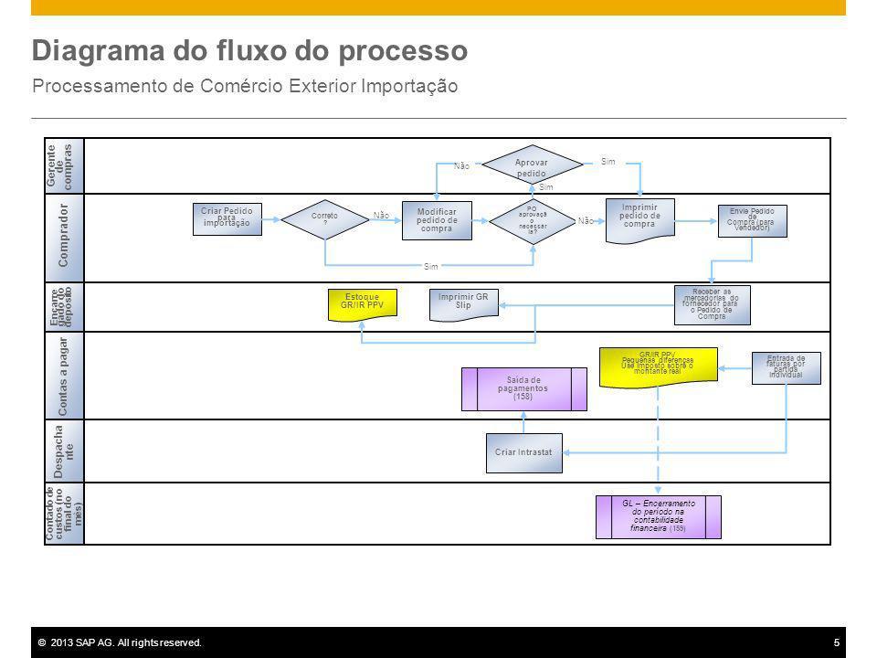 ©2013 SAP AG. All rights reserved.5 Diagrama do fluxo do processo Processamento de Comércio Exterior Importação Gerente de compras Comprador Contas a