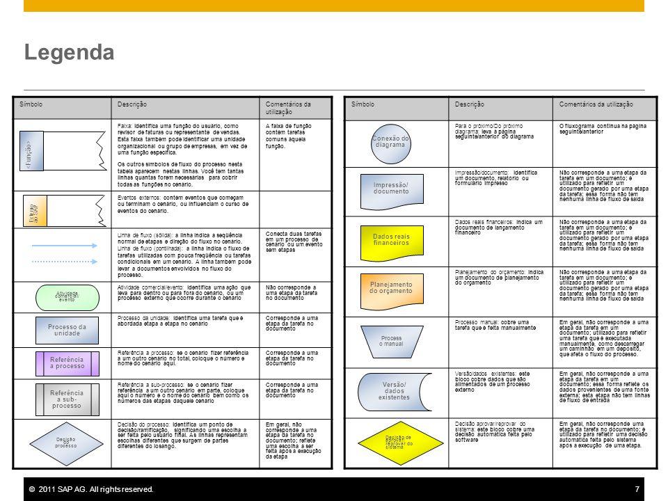 ©2011 SAP AG. All rights reserved.7 Legenda SímboloDescriçãoComentários da utilização Faixa: identifica uma função do usuário, como revisor de faturas