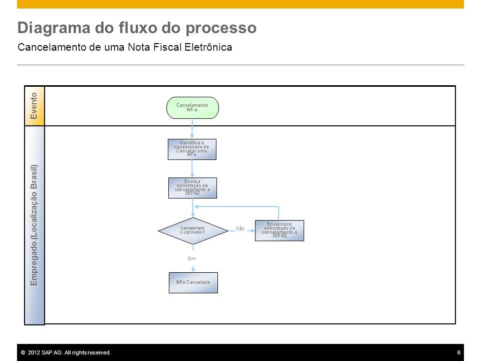 ©2012 SAP AG. All rights reserved.6 Diagrama do fluxo do processo Cancelamento de uma Nota Fiscal Eletrônica Evento Cancelamento NF-e Empregado (Local
