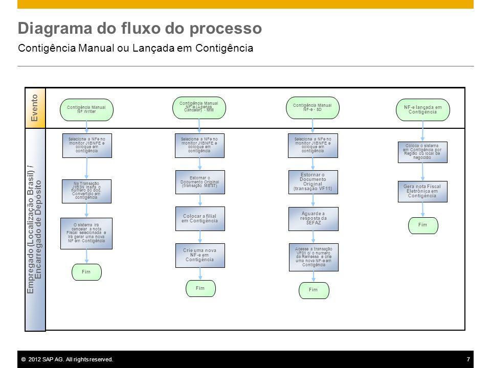 ©2012 SAP AG. All rights reserved.7 Diagrama do fluxo do processo Contigência Manual ou Lançada em Contigência Evento NF-e lançada em Contigência Empr