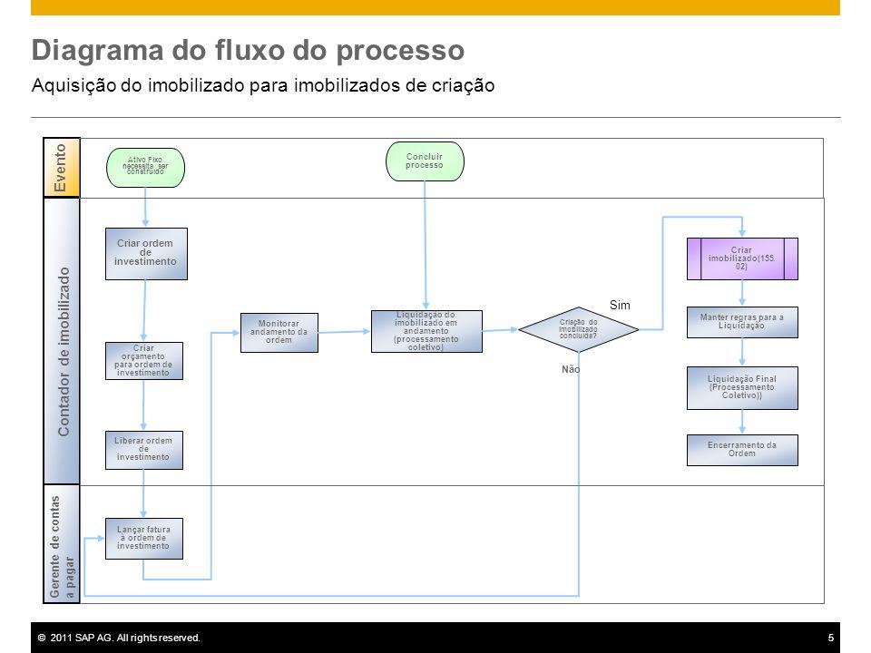 ©2011 SAP AG. All rights reserved.5 Diagrama do fluxo do processo Aquisição do imobilizado para imobilizados de criação E vent o Ativo Fixo necessita