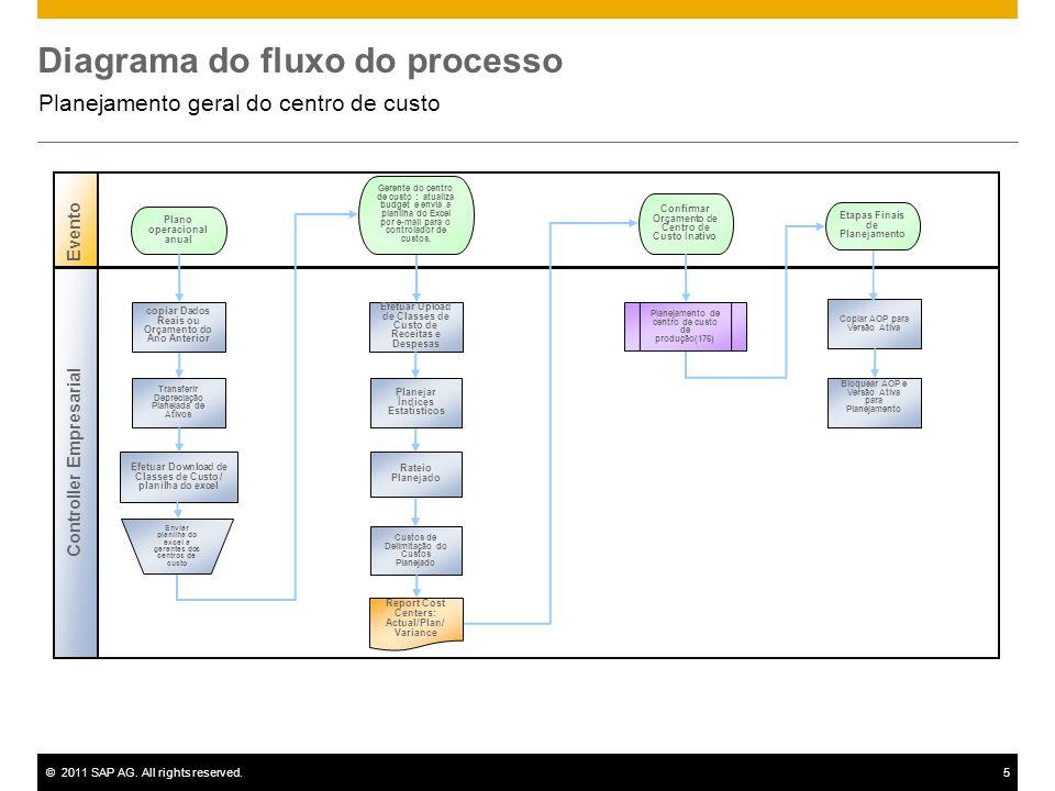 ©2011 SAP AG. All rights reserved.5 Diagrama do fluxo do processo Planejamento geral do centro de custo Evento Controller Empresarial Efetuar Upload d