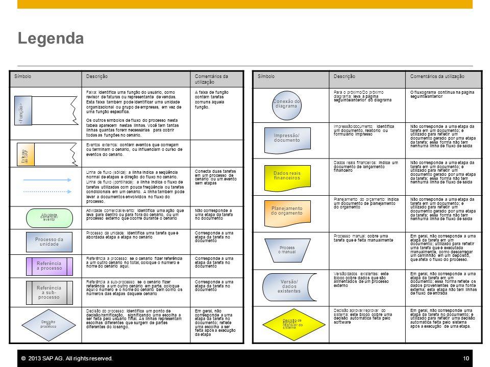 ©2013 SAP AG. All rights reserved.10 Legenda SímboloDescriçãoComentários da utilização Faixa: identifica uma função do usuário, como revisor de fatura
