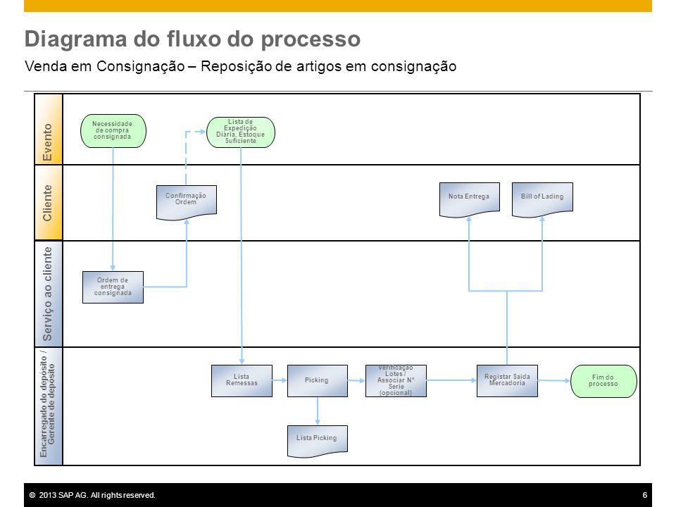 ©2013 SAP AG. All rights reserved.6 Diagrama do fluxo do processo Venda em Consignação – Reposição de artigos em consignação Encarregado do depósito /